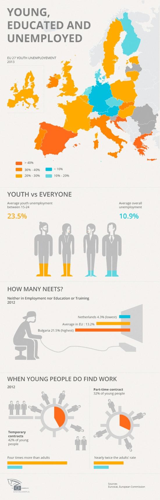 La disoccupazione giovanile in Europa - Italia terza dopo la Grecia e la Spagna